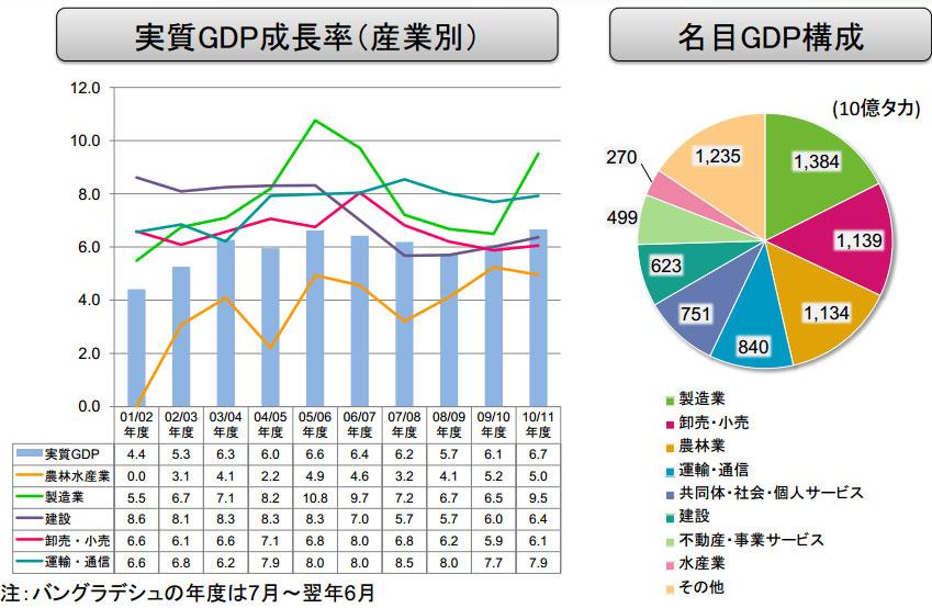 実質GDP成長率(産業別)